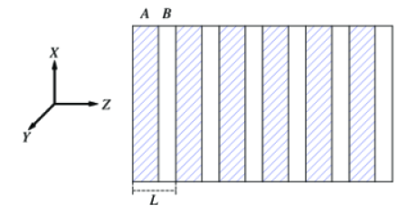 Periodic array of anisotropic dielectric layers (