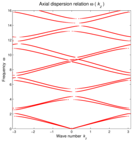 The axial dispersion relation