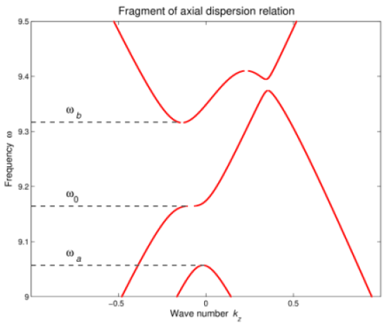 A fragment of the axial dispersion relation