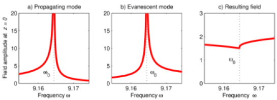Destructive interference of the propagating and evanescent contributions to the resulting field