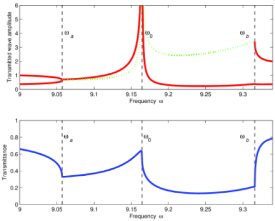At the top: the red solid line shows the amplitude