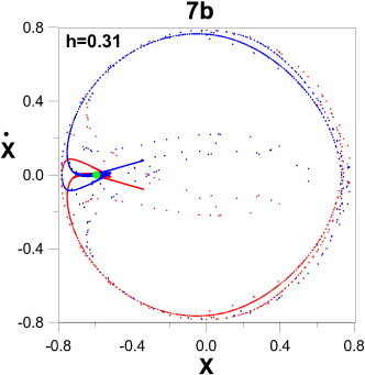 The asymptotic curves (blue=unstable and red=stable) of the orbit (b) for