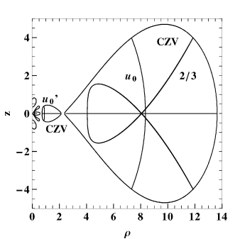 Three stable periodic orbits inside the outer CZV: