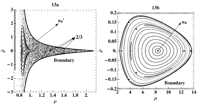 Invariant curves and islands on a surface of section