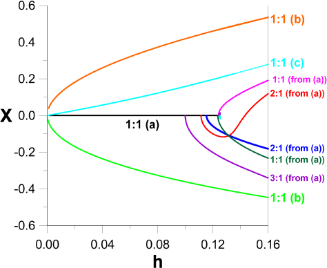 Characteristics of some of the most simple families of periodic orbits. The family (a) and its bifurcations have