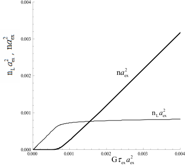 The dependence of the density of the free (thick line) and trapped (thin line) excitons on the pumping. The parameters of the system: