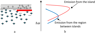 The distribution of excitations in the traps and in the states of exciton band. The thick line in fig.8a corresponds to the energy per single exciton in the condensed phase. On the right (fig.8b) the upper line describes the whole emission from the island (the emission of both the condemned phase and trapped excitons), the low line describes the emission of the trapped excitons.