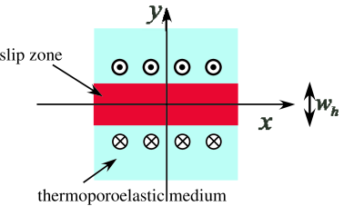 Model setup. The thermoporoelastic medium moves as symbols show. See also Figure 1 in SY14.