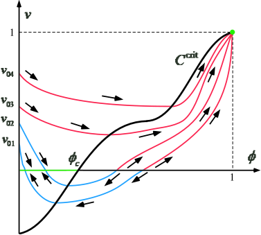 Solution orbits. The blue and red curves are absorbed into the line and point attractors, respectively. Small arrows denote the directions of solution movement with increasing time. Points