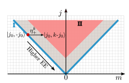 Schematic phase diagram of the spin-disordered Hubbard chain at large disorder in the the 2D plane labeled by quantum numbers