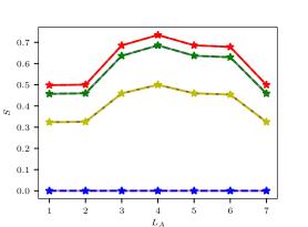 Entanglement entropy vs. subsystem size