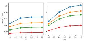 Mean cut-averaged entanglement entropy (CAEE) vs.