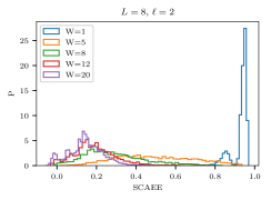 Probability density of SCAEE at