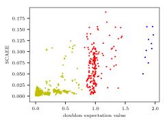 SCAEE vs. doublon expectation value for