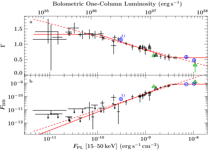 Evolution of the spectral parameters with the 15–50keV flux,