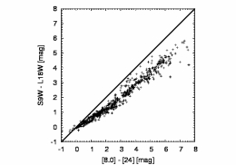 The comparison of calculated magnitudes through synthetic photometry on ISO/SWS spectra for