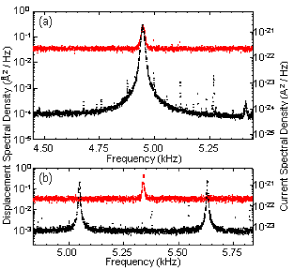 Cantilever thermal noise spectrum observed using a QPC transducer. (a) QPC with DC source-drain bias. The thermal motion of the cantilever tip, measured by an optical interferometer, is plotted in red in Å