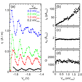 The response of the QPC to the thermal motion of the cantilever tip. The cantilever tip is