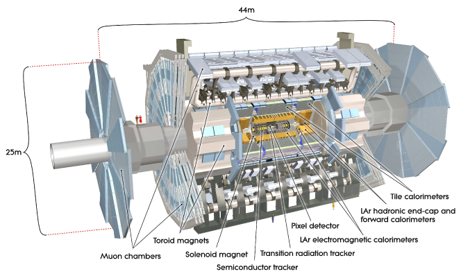 Subdetectors of the ATLAS detector.