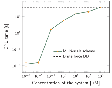 The CPU time to simulate 1ms real time as a function of the concentration of A and B, for MD-GFRD (solid line) and BD (dashed line). The concentration is varied by changing the volume of the simulation box, while the number of particles is kept constant at