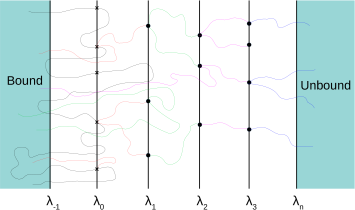 An illustration of the FFS method. An ensemble of transition paths is generated by starting trial runs from randomly picked configurations on interfaces, which are the end points of previous successful trial runs.