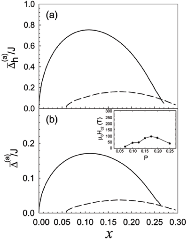 The effective dressed holon pairing (a) and effective superconducting (b) gap parameters in the s-wave symmetry (solid line) and d-wave symmetry (dashed line) as a function of the hole doping concentration in