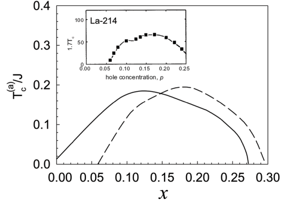 The superconducting transition temperature as a function of the hole doping concentration in the s-wave symmetry (solid line) and d-wave symmetry (dashed line) for