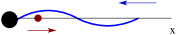 Schematic representation of emission of the particle's deBroglie wave from the source. Left: weak field case, the deBroglie wavelength is constant. Right: strong field case, the particle gains significant energy and its the deBroglie wavelength decreases as the particle moves away from the source.