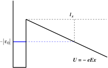 Left: a particle bound in a potential well; right: a particle in a well with a potential barrier.