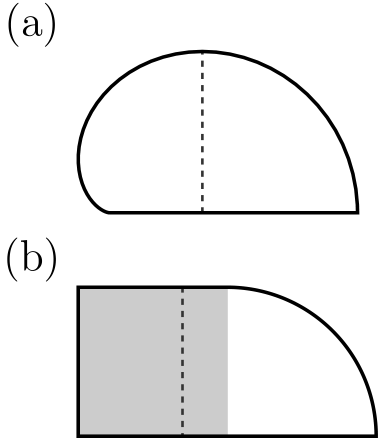 Drawing of the desymmetrized cardioid and stadium billiard boundaries. The dashed lines illustrate the paths of the shortest periodic orbits for each system. Whereas this orbit is isolated in the cardioid billiard, in the stadium billiard it is a member of a continuous one-parameter family of identical orbits, indicated by the grey-shaded rectangular region.