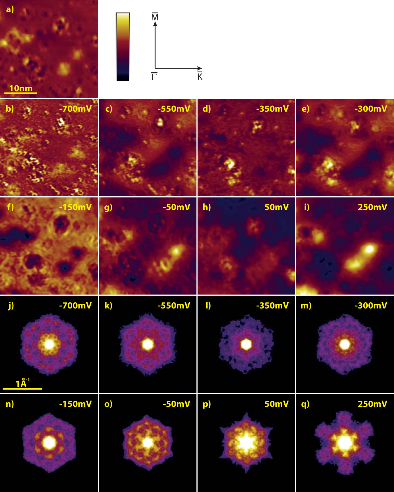 (Color online) (a) Constant current STM image of an area of the closed BL without vacancy islands and Bi excess islands (