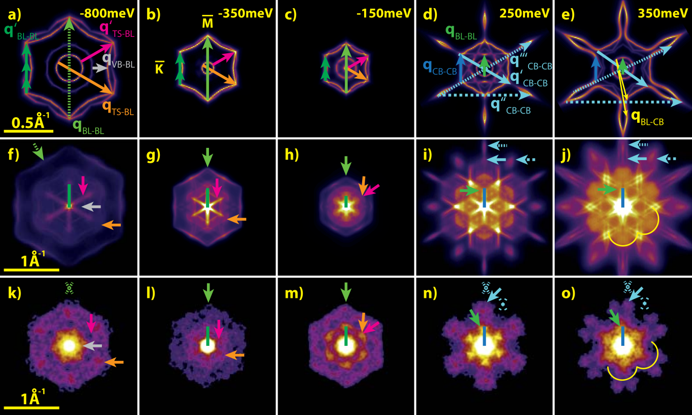 (Color online) Comparison between calculated CECs (a-e), resultant JDOS (f-j), and measured FT-STS (k-o) at the indicated energies. The arrows in the CECs represent scattering vectors