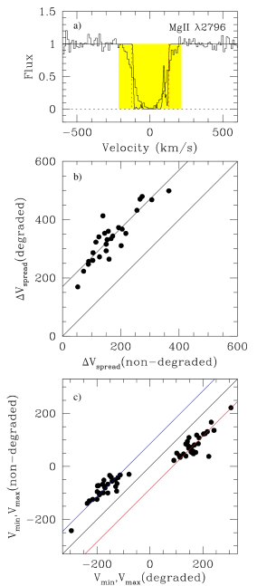 (a) The solid line shows an example of a Voigt profile fit to a HIRES/Keck