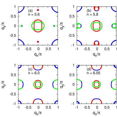 FSs in the unordered state calculated for the electron occupancies