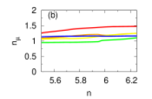 Orbital-resolved (a) magnetizations and (b) charge densities as a function of electron and hole dopings.