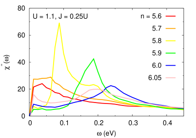 Spin-wave spectral function calculated for several dopings