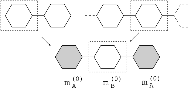 The initial step in developing the optimised phenyl block bases used in subsequent DMRG iterations. Dashed lines indicate the formation of reduced density matrices.