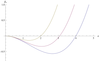Beta function of the coupling