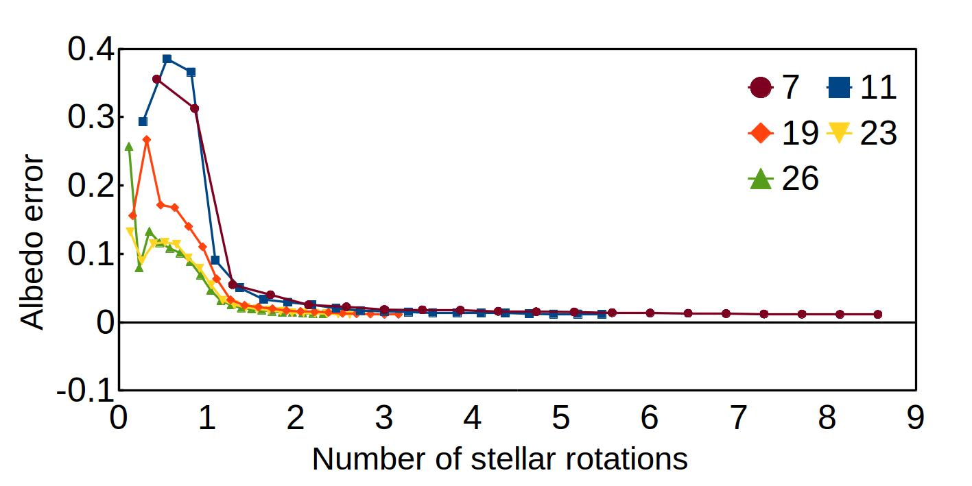 Plots of the albedo and relative errors for the simulations obtained with