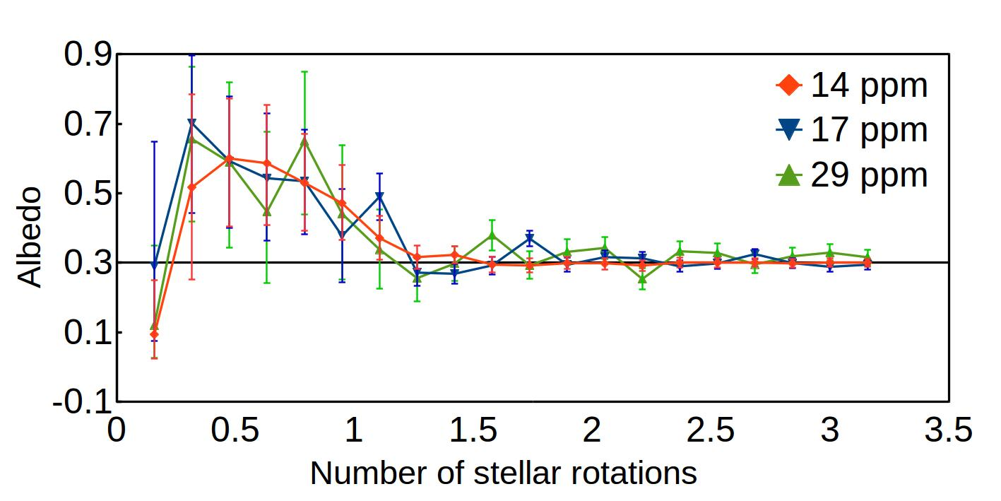 Recovered albedo and relative error bars as a function of the number of stellar rotations for a
