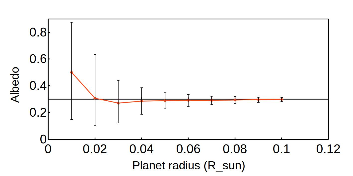 Recovered albedo as a function of the planetary radius for
