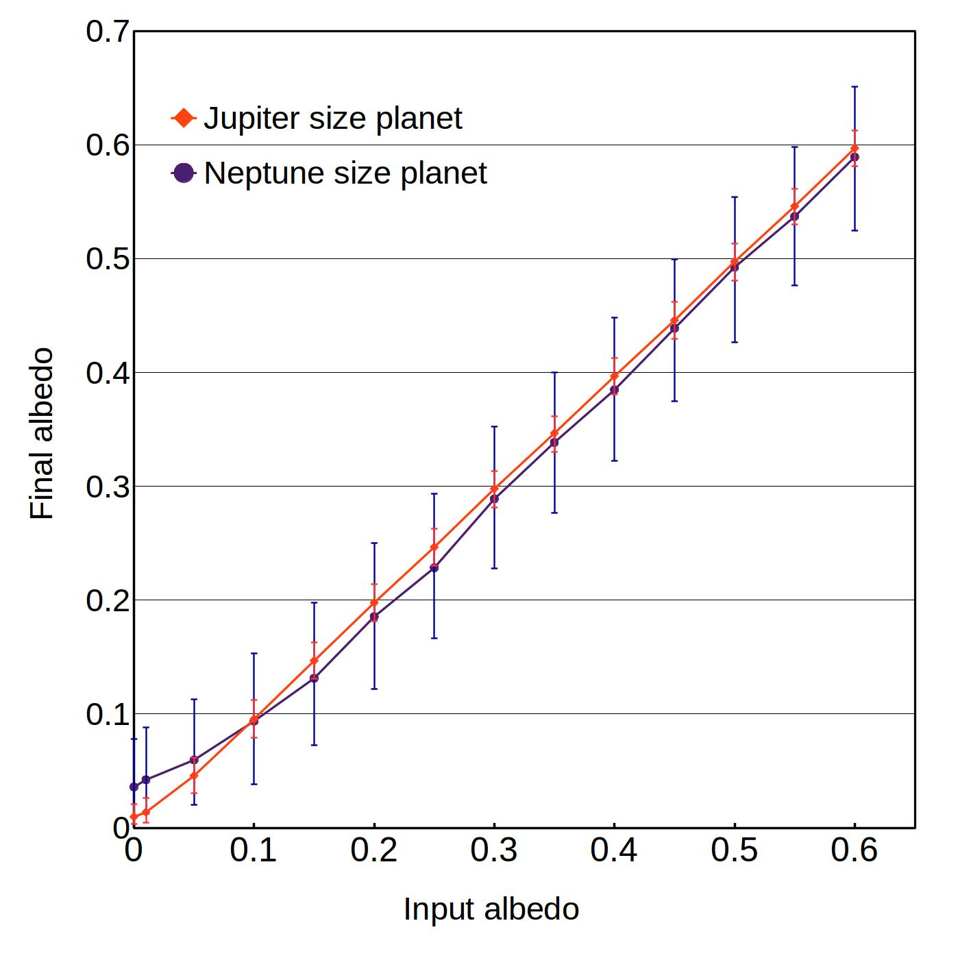 Recovered albedo values as a function of the input values for the 39-day-long simulation and a stellar rotation of