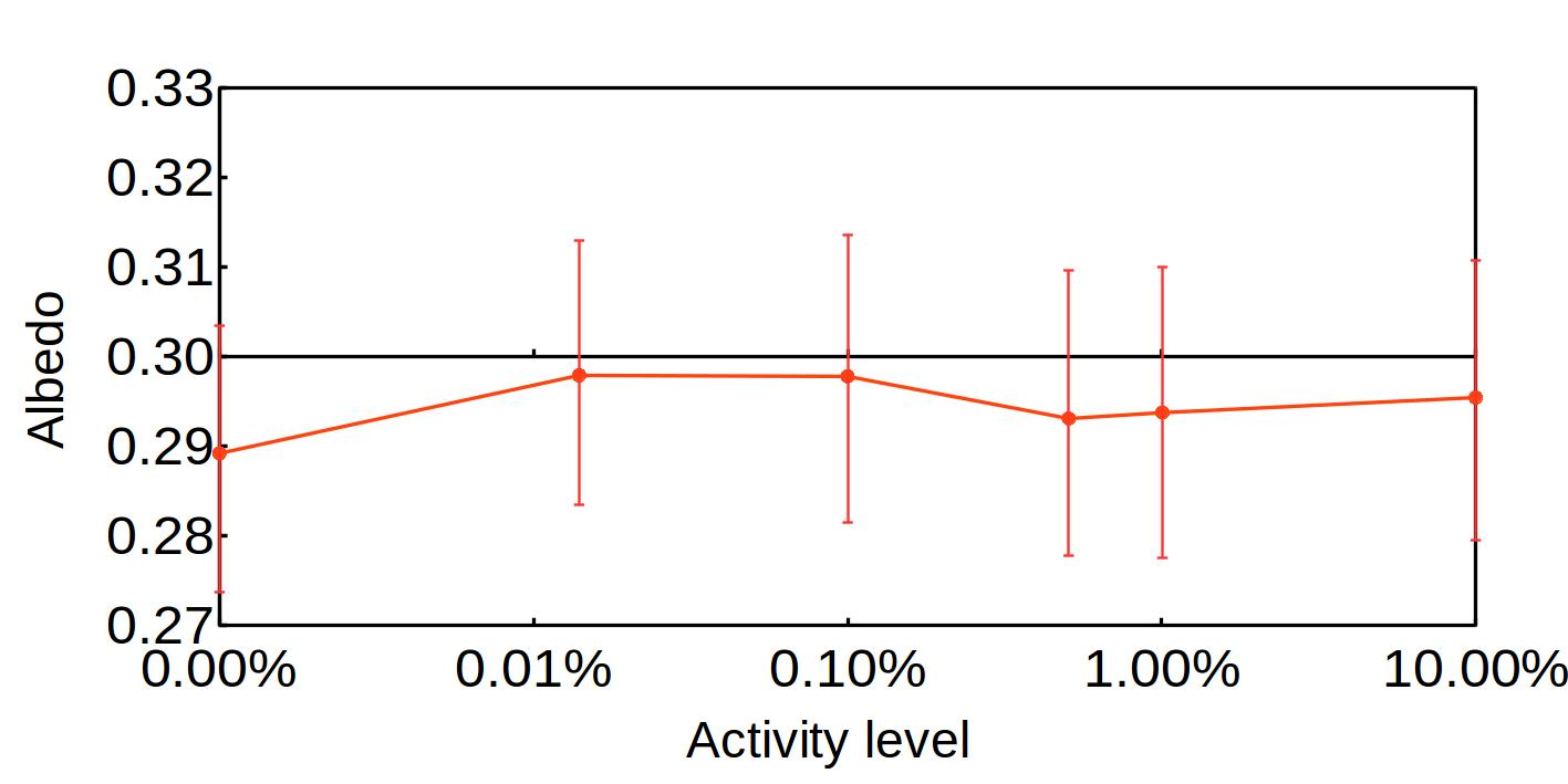 Recovered albedo and relative error bars as a function of the activity level in percentage for