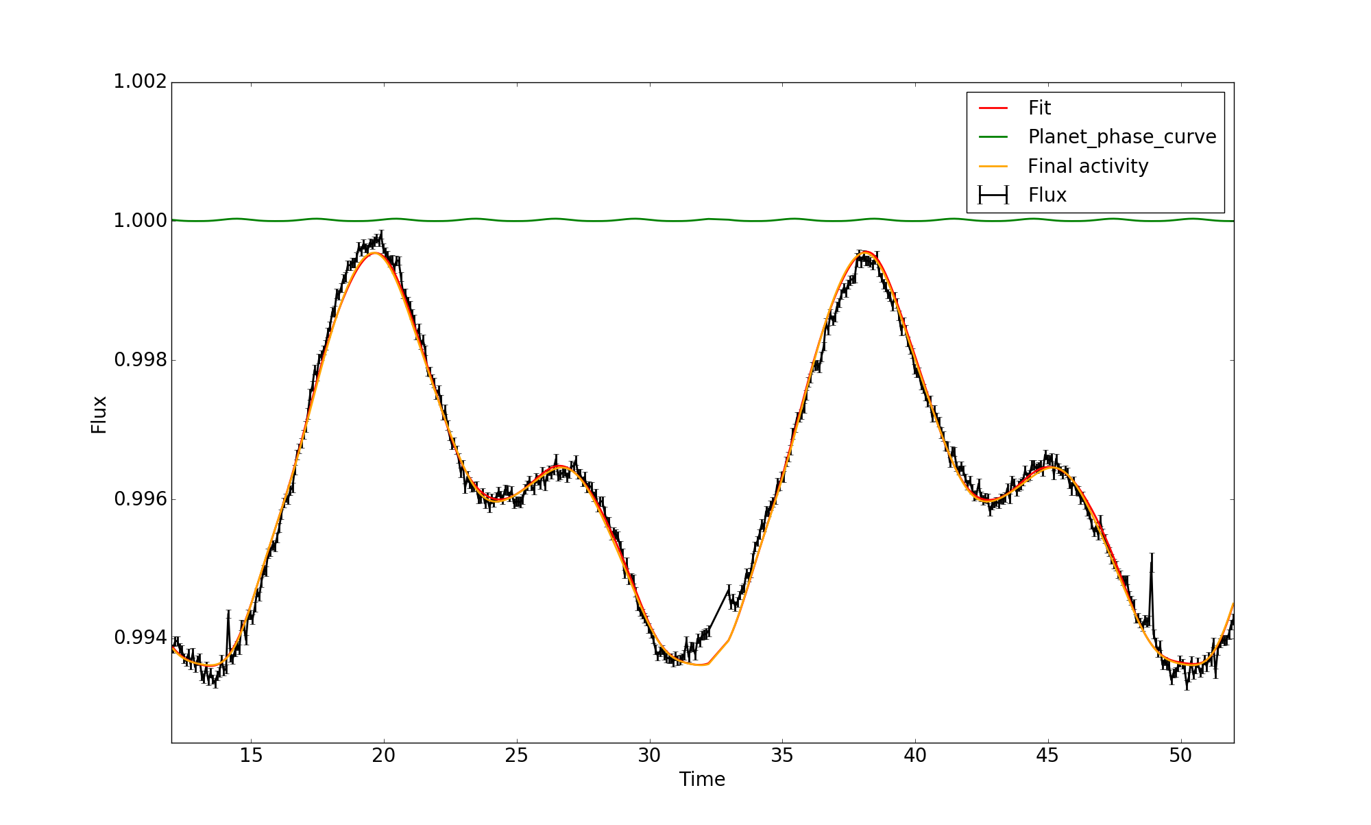 Extraction of the 12th quarter of Kepler observations for the star KIC 3643000 after adding a planet and a two-hour binning. The black error bars represent the data, the red line shows the fit, the orange line show the identified stellar activity, and the green line plots the planetary phase curve shifted by 1. The planet phase modulation is built with an albedo of