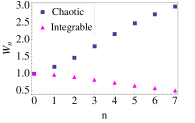 (Color online) Statistical characteristics of the time series of