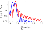 (Color online) Time series of