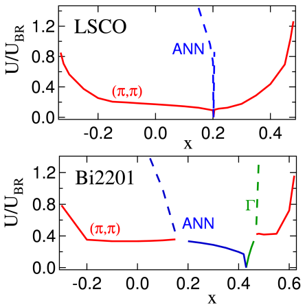 (Color online.) Gutzwiller magnetic phase diagrams for (a) LSCO(2) and (b) Bi2201(2). Dashed lines indicate metastable states – extensions of the condition