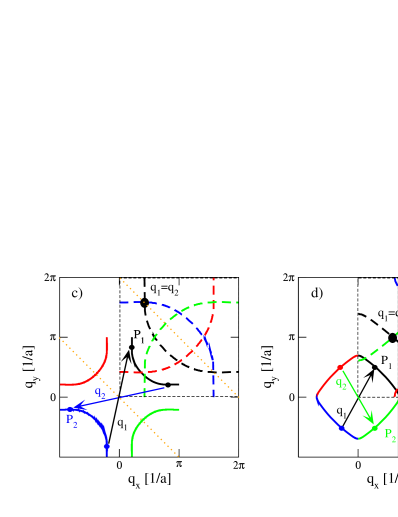 (Color online.)(a) Hole-like Fermi surface (solid) shifted by the double nesting vector