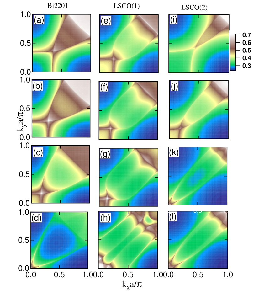 (Color online.) Susceptibility maps for Bi2201 (a-d), LSCO(1) (e-h), and LSCO(2) (i-l) at a series of increasing dopings.
