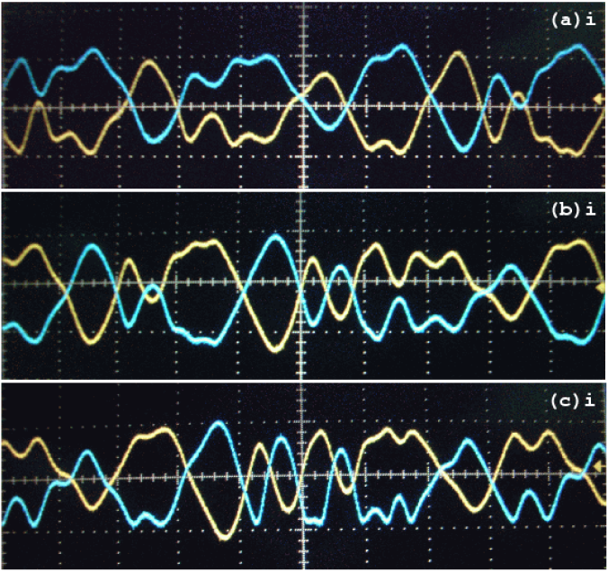 (Colour online) Experimental time series plots of the drive